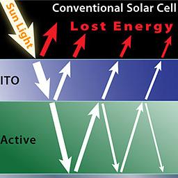 chou_Chou-solar-Dimitri-diagram_240square 2